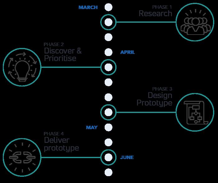 propertylab_timeline