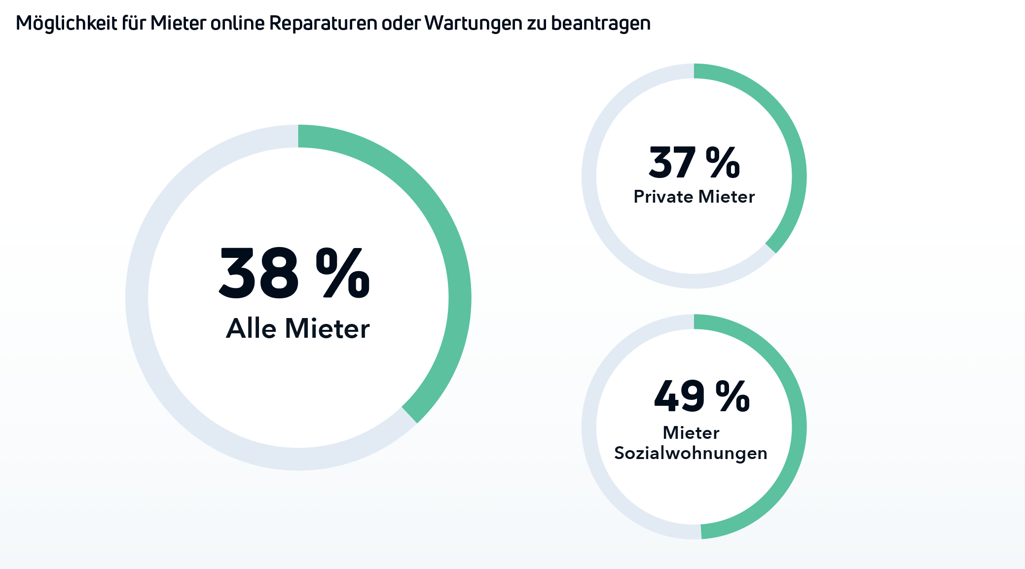 Diagramm wie viel Prozent (38%) der Mieter Reparaturen online beantragen können