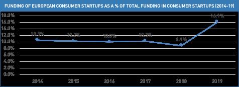 european vc funding startups credit medium