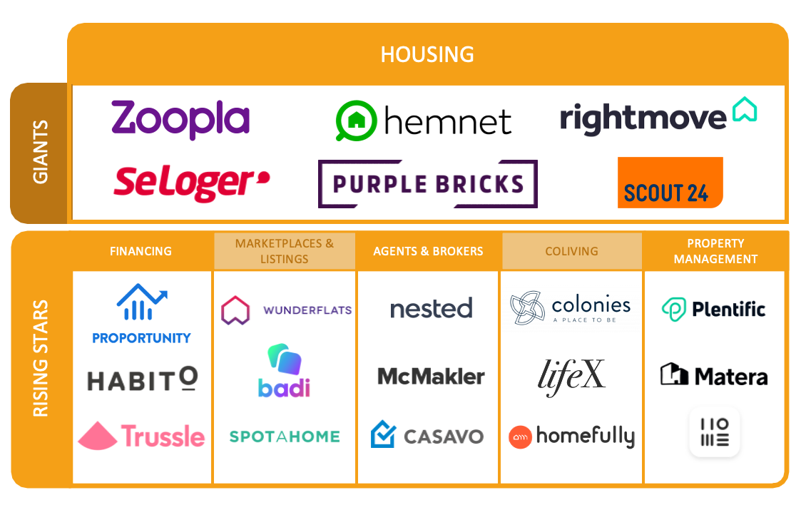 plentific rising star housing credit techcrunch